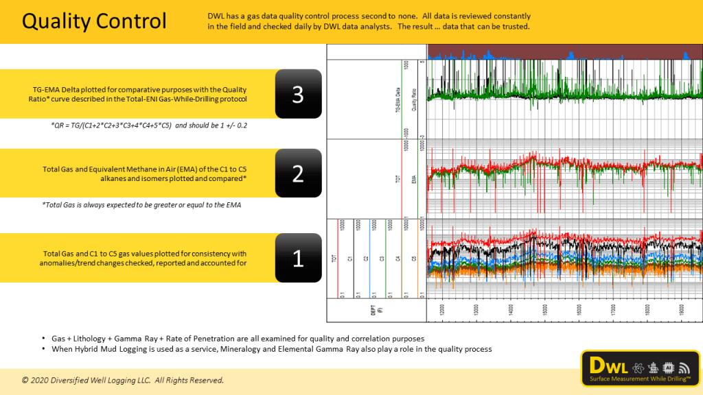 DWL formation gas quality control process
