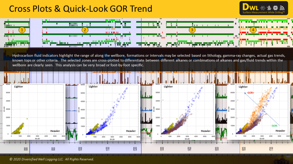 Unconventional GOR trends from gas chromatography