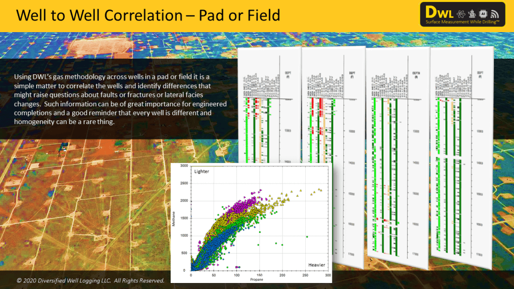 improve geocertainty and well to well correlation with gas data