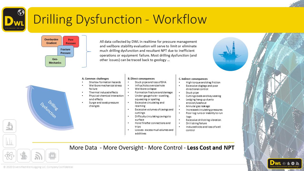 Drilling Dysfunction Surveillance