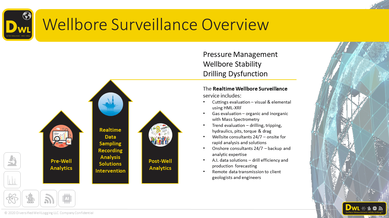 Realtime wellbore surveillance overview