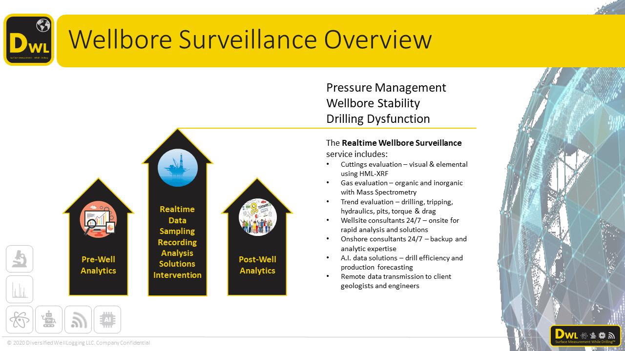 Realtime wellbore surveillance overview