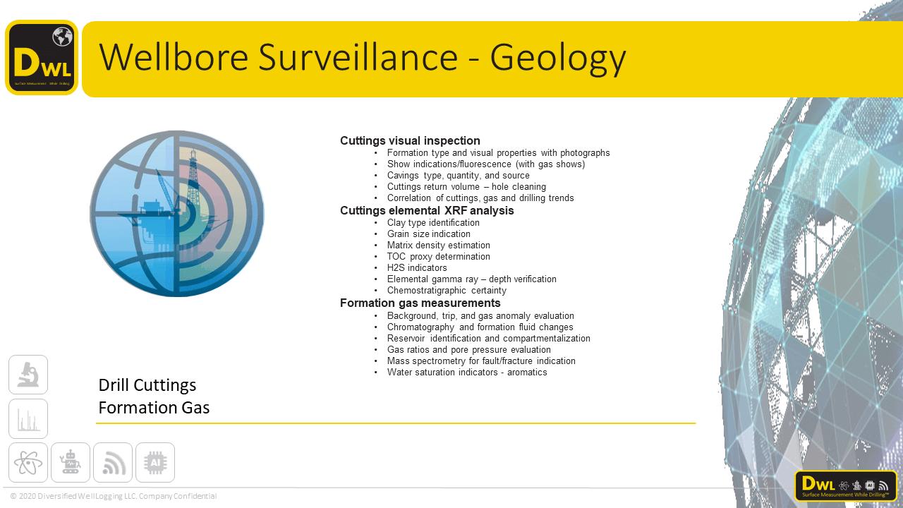Geology and Wellbore Surveillance