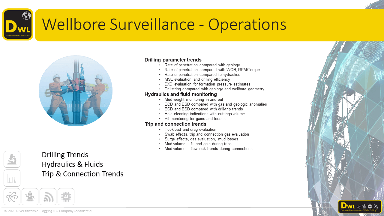 Operations and Wellbore Surveillance