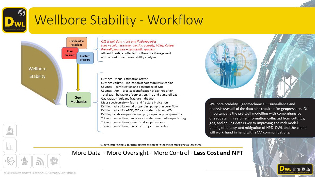 Wellbore stability surveillance